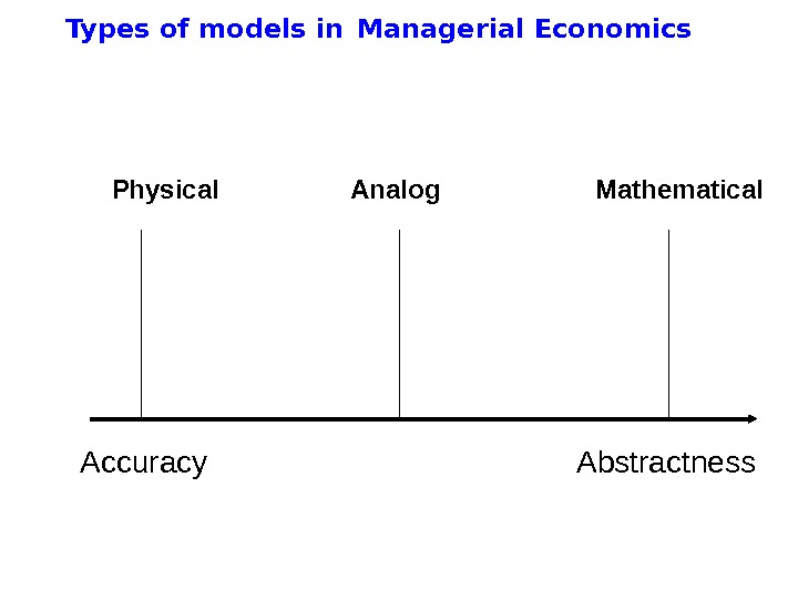 Types of models in  Managerial Economics Accuracy Abstractness. Physical Analog Mathematical