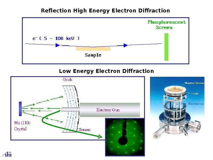Reflection High Energy Electron Diffraction Low Energy Electron Diffraction