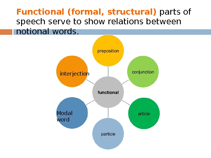 Functional (formal, structural) parts of speech serve to show relations between notional words.  interjection Modal