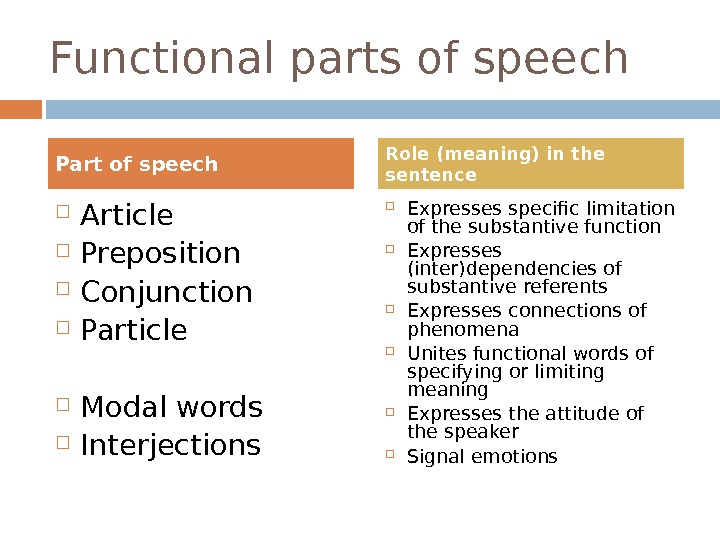 Functional parts of speech  Article Preposition Conjunction Particle Modal words Interjections  Expresses specific limitation