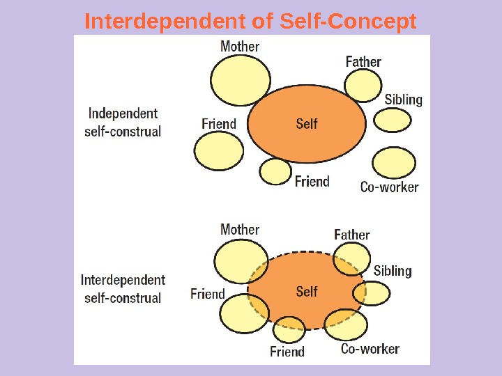 Interdependent of Self-Concept
