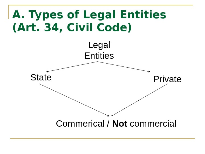 A. Types of Legal Entities (Art. 34, Civil Code) Legal Entities State Private Commerical