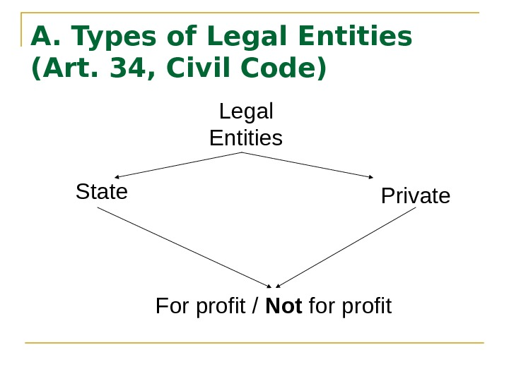 A. Types of Legal Entities (Art. 34, Civil Code) Legal Entities State Private For