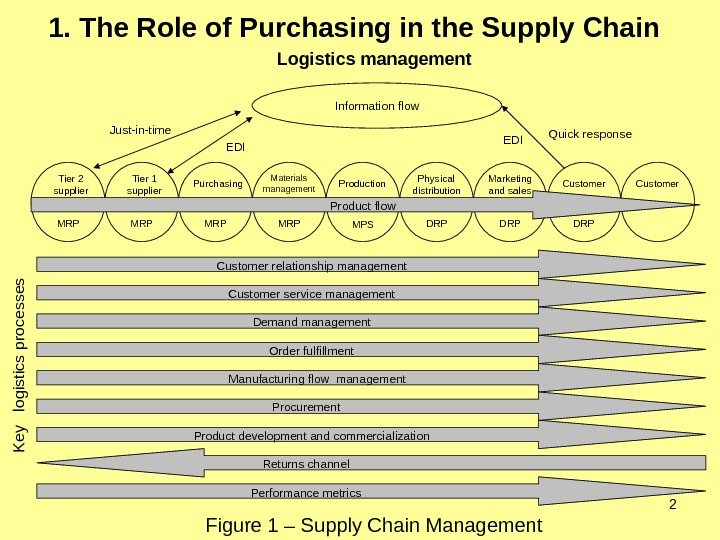 21. The Role of Purchasing in the Supply Chain  Figure 1 – Supply Chain Management
