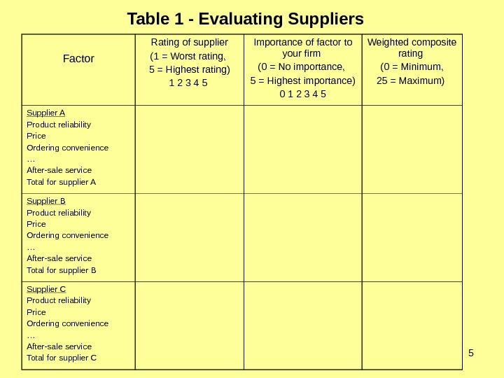 5 Table 1 - Evaluating Suppliers  Factor Rating of supplier (1 = Worst rating,