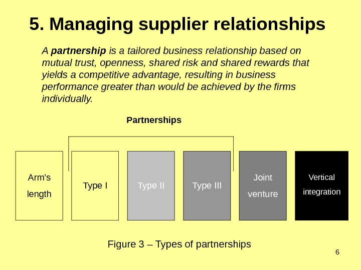 65. Managing supplier relationships  Figure 3 – Types of partnerships. Arm's length Type II Type