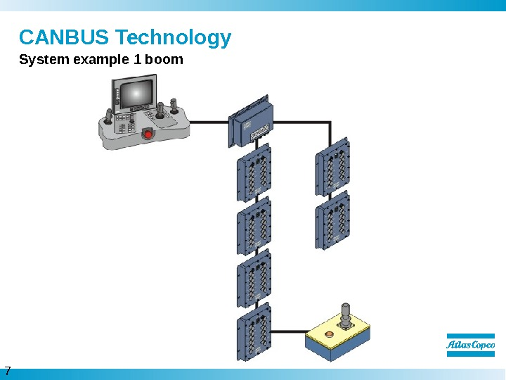 7  CANBUS Technology System example 1 boom
