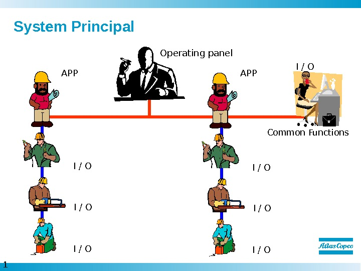 1  System Principal Operating panel APP I / O Common Functions. APP I / O