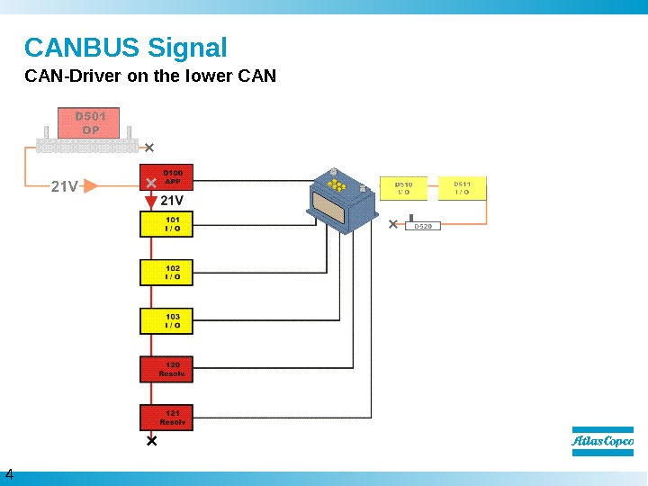 4  CANBUS Signal CAN-Driver on the lower CAN