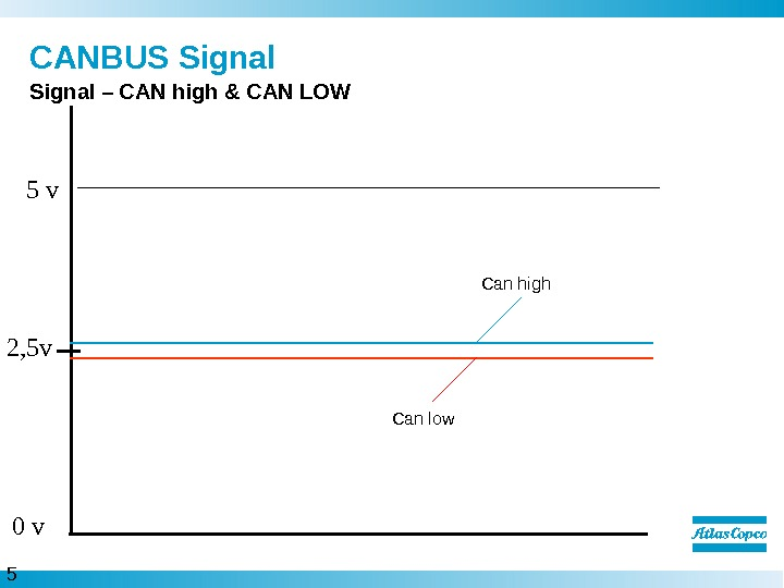 5  CANBUS Signal – CAN high & CAN LOW 5 v 2, 5 v 0