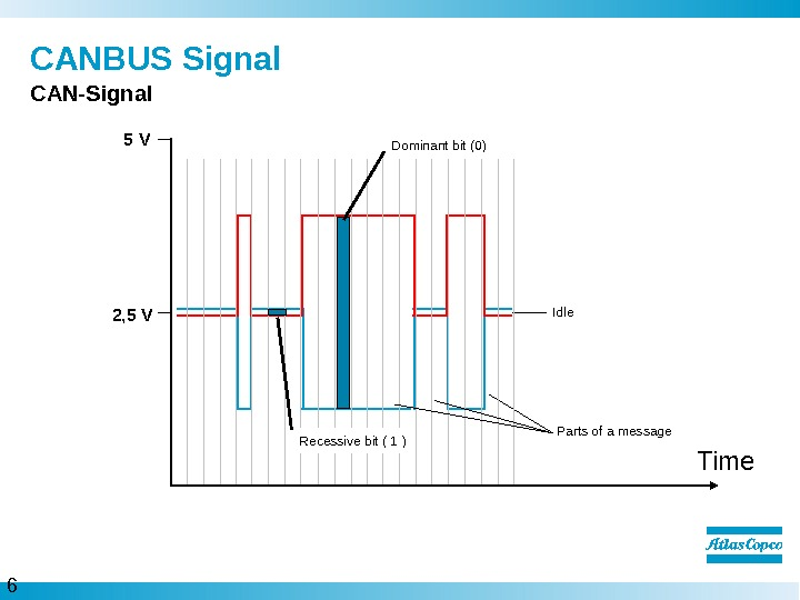 6  CANBUS Signal CAN-Signal 5 V 2, 5 V Dominant bit (0) Parts of a