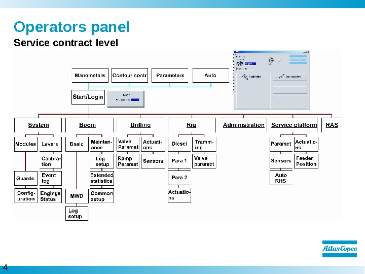 4  Operators panel Service contract level