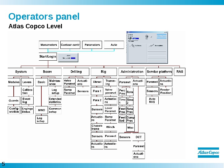 5  Operators panel Atlas Copco Level