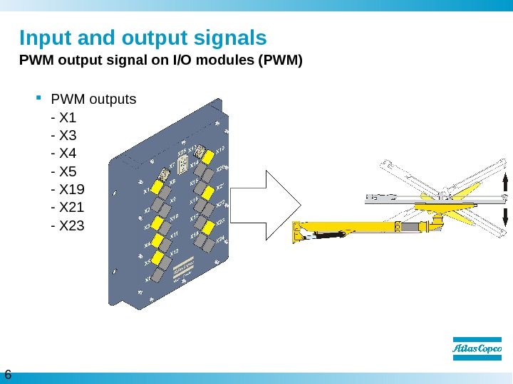 6  Input and output signals PWM output signal on I/O modules (PWM) PWM outputs -