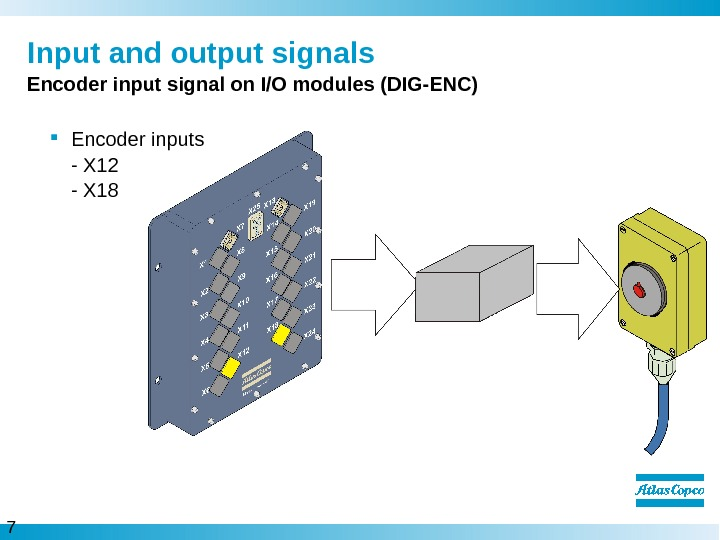 7  Input and output signals Encoder input signal on I/O modules (DIG-ENC) Encoder inputs -