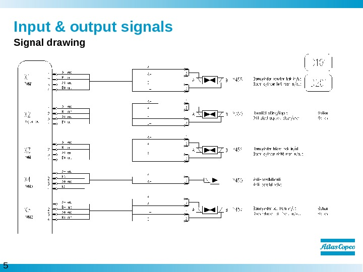 5  Input & output signals Signal drawing