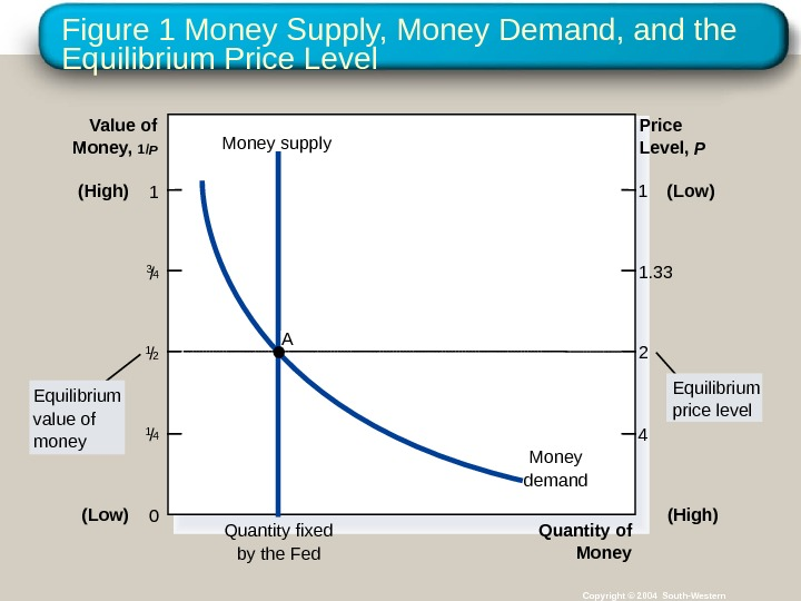 Figure 1 Money Supply, Money Demand, and the Equilibrium Price Level Copyright © 2004 South-Western. Quantity