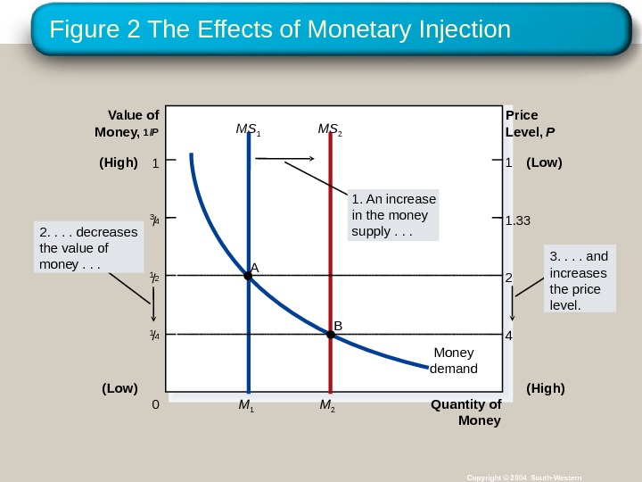 Figure 2 The Effects of Monetary Injection Copyright © 2004 South-Western. Quantity of Money. Value of