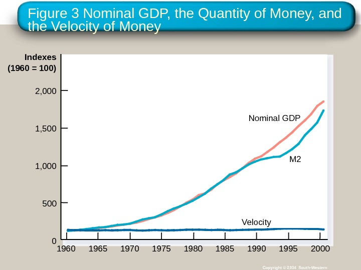 Figure 3 Nominal GDP, the Quantity of Money, and the Velocity of Money Copyright © 2004