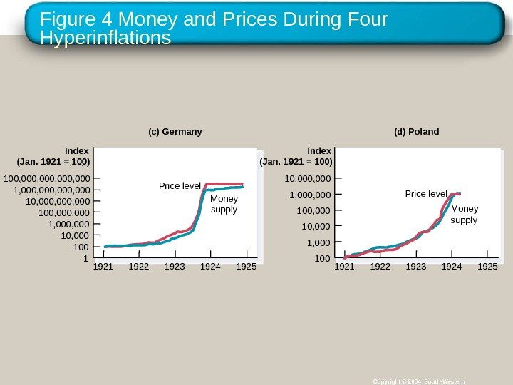 Figure 4 Money and Prices During Four Hyperinflations Copyright © 2004 South-Western(c) Germany 1 Index (Jan.