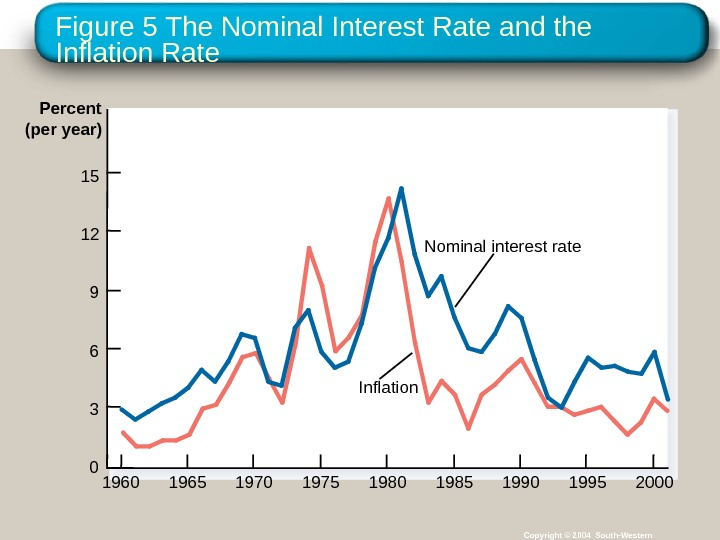 Figure 5 The Nominal Interest Rate and the Inflation Rate Copyright © 2004 South-Western. Percent (per