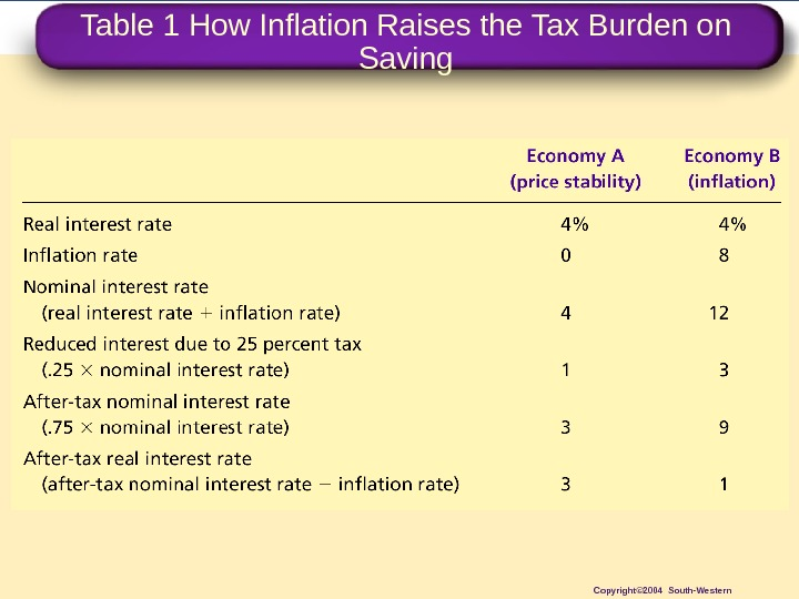 Table 1 How Inflation Raises the Tax Burden on Saving Copyright© 2004 South-Western