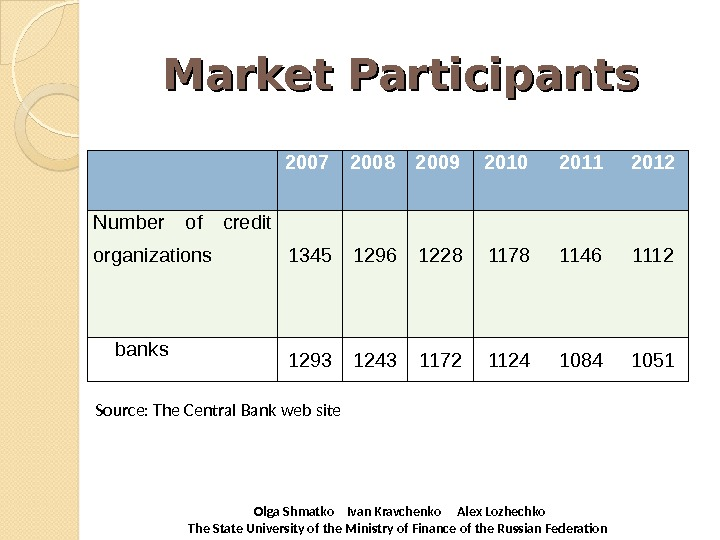 Market Participants 2007 2008 2009 2010 2011 2012 Number of credit organizations 1345 1296 1228 1178