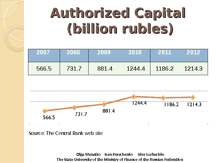 Authorized Capital (billion rubles) 2007 2008 2009 2010 2011 2012 566. 5 731. 7 881. 4