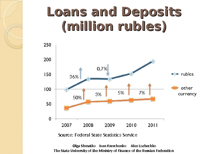 Loans and Deposits (million rubles) Source: Federal State Statistics Service  Olga Shmatko  Ivan Kravchenko