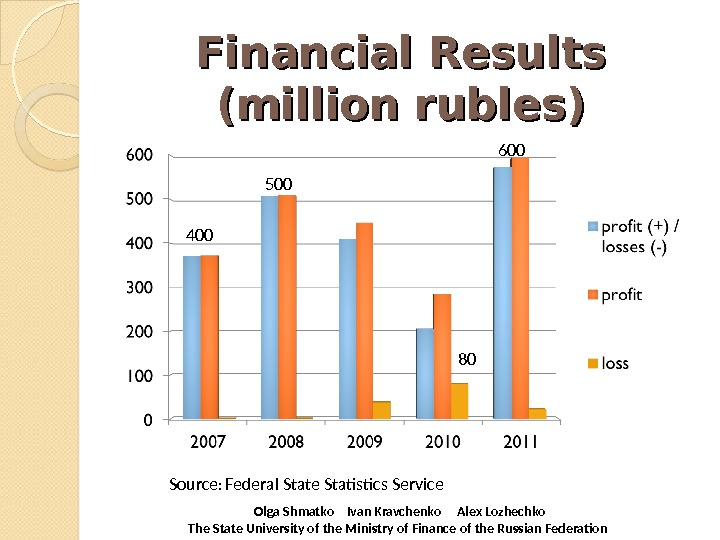Financial Results (million rubles) Source :  Federal State Statistics Service  Olga Shmatko  Ivan