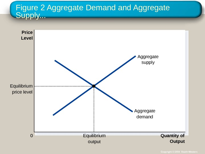 Figure 2 Aggregate Demand Aggregate Supply. . . Quantity of Output. Price Level 0 Aggregate supply