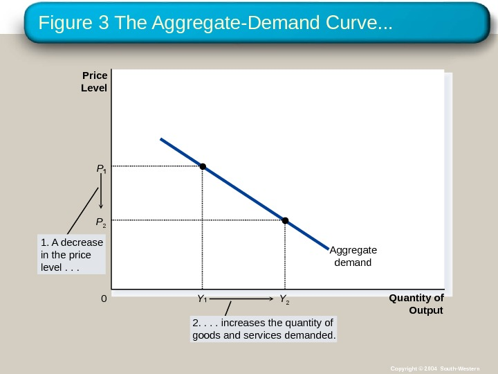 Figure 3 The Aggregate-Demand Curve. . . Quantity of Output. Price Level 0 Aggregate demand. P