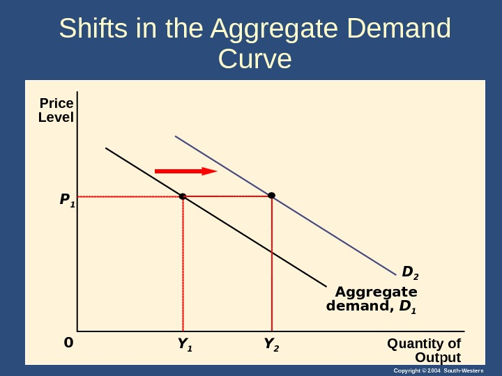Copyright © 2004 South-Western. Shifts in the Aggregate Demand Curve Quantity of Output. Price Level 0