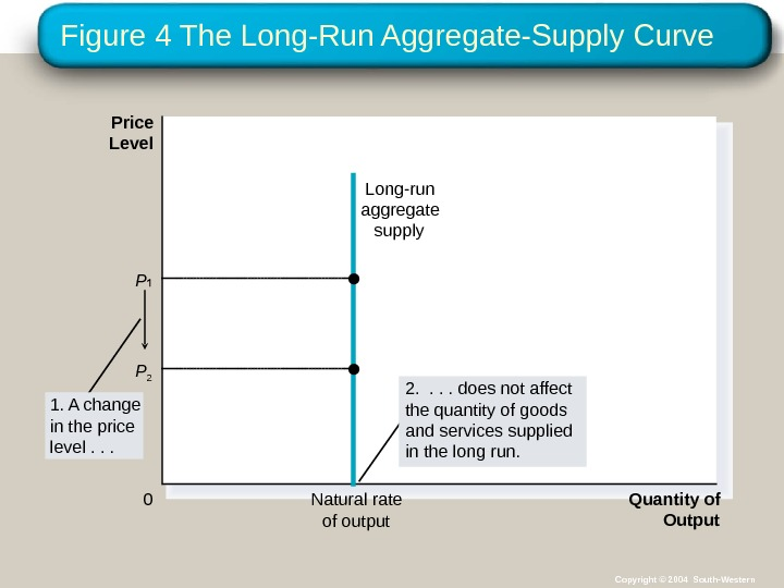 Figure 4 The Long-Run Aggregate-Supply Curve Quantity of Output. Natural rate of output. Price Level 0