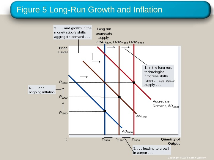Figure 5 Long-Run Growth and Inflation Quantity of Output. Y 1980 AD 1990 Aggregate Demand,