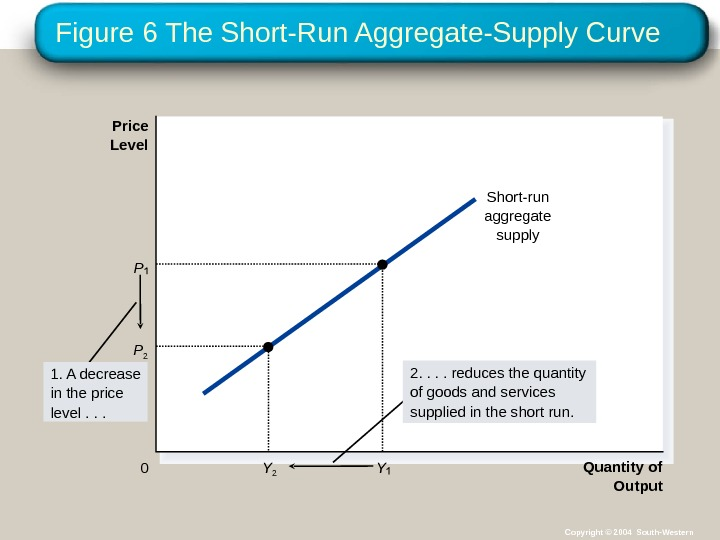Figure 6 The Short-Run Aggregate-Supply Curve Quantity of Output. Price Level 0 Short-run aggregate supply 1.