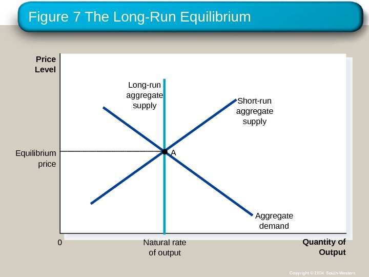 Figure 7 The Long-Run Equilibrium Natural rate of output Quantity of Output. Price Level 0 Short-run