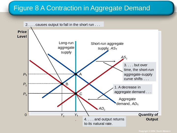 Figure 8 A Contraction in Aggregate Demand Quantity of Output. Price Level 0 Short-run aggregate supply,