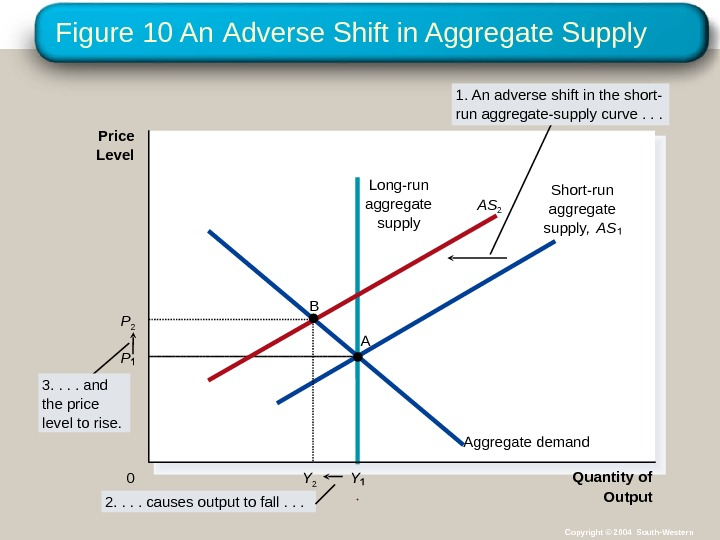 Figure 10 An  Adverse Shift in Aggregate Supply Quantity of Output. Price Level 0 Aggregate