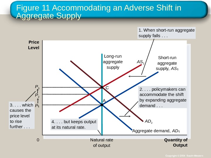 Figure 11 Accommodating an Adverse Shift in Aggregate Supply Quantity of Output. Natural rate of output.