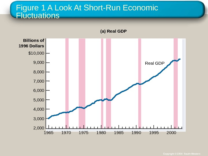 Figure 1 A Look At Short-Run Economic Fluctuations Billions of 1996 Dollars Real GDP(a) Real GDP