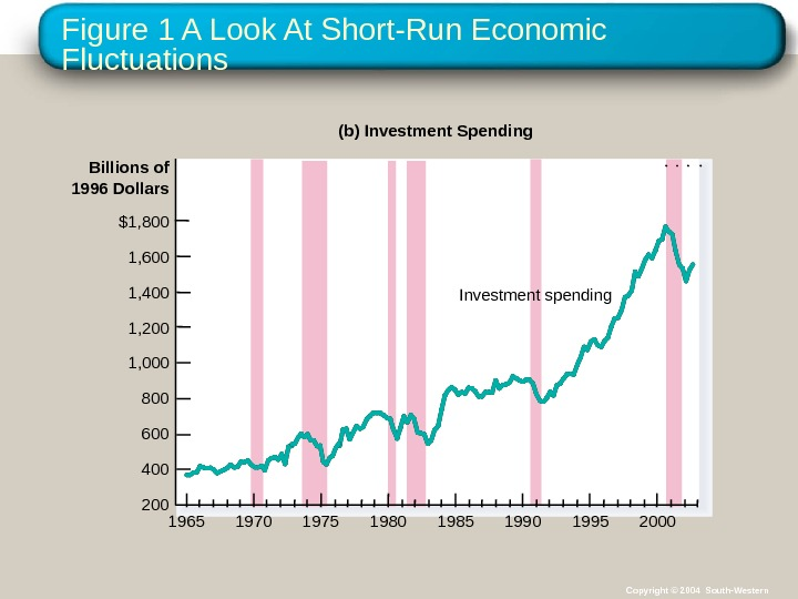 Figure 1 A Look At Short-Run Economic Fluctuations Billions of 1996 Dollars (b) Investment Spending $1,
