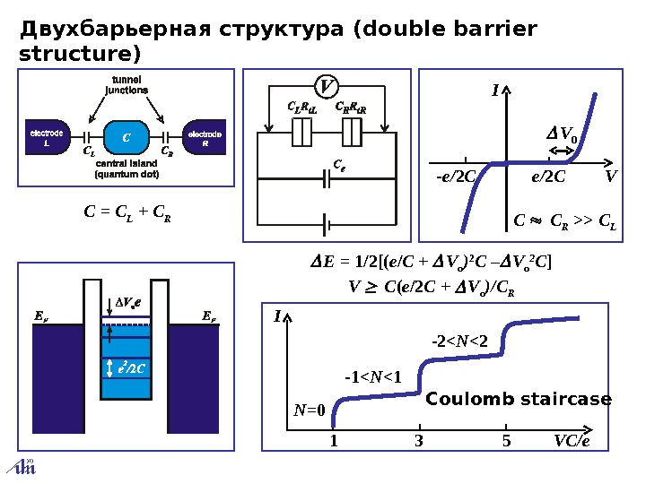 Двухбарьерная структура ( double barrier structure) E= 1/2[( e / C+ V o )