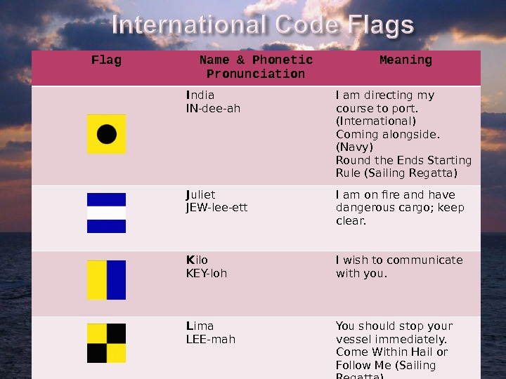 Flag Name & Phonetic Pronunciation Meaning I ndia IN-dee-ah I am directing my course to port.