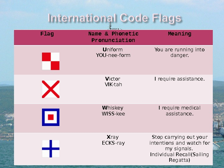 Flag Name & Phonetic Pronunciation Meaning U niform YOU-nee-form You are running into danger. V ictor