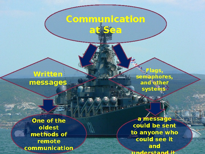 Communication at Sea Written messages Flags,  semaphores,  and other systems a message could be
