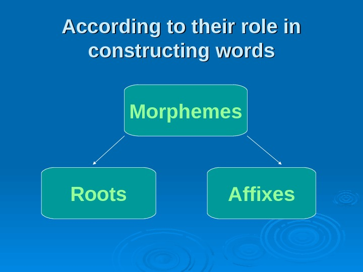 According to their role in constructing words Morphemes Roots Affixes