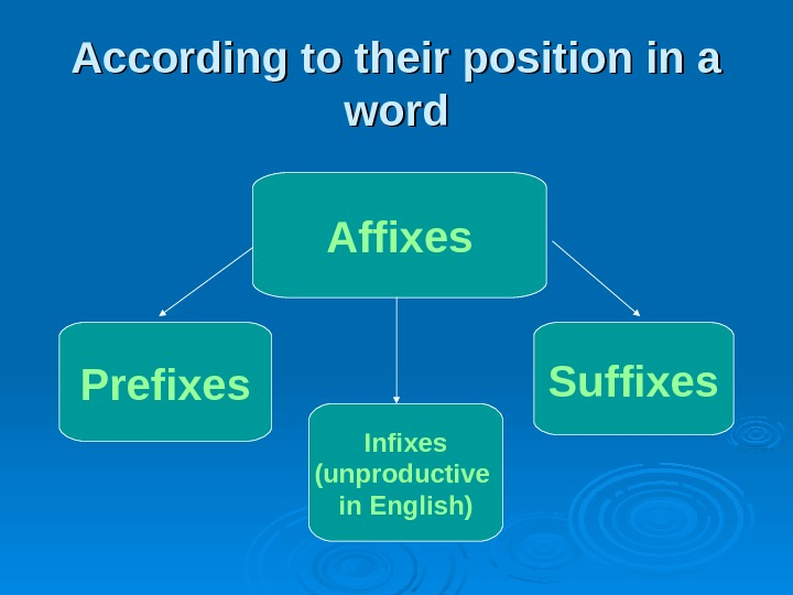 According to their position in a word Affixes Prefixes Suffixes Infixes (unproductive in English)