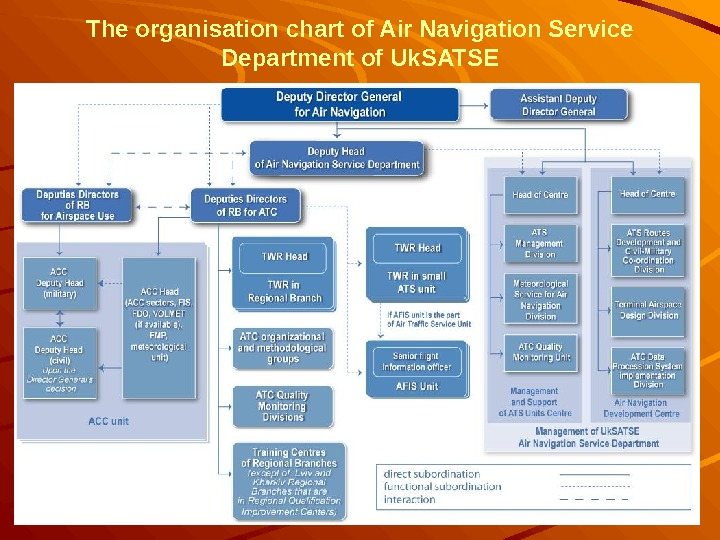 The organisation chart of Air Navigation Service Department of Uk. SATSE