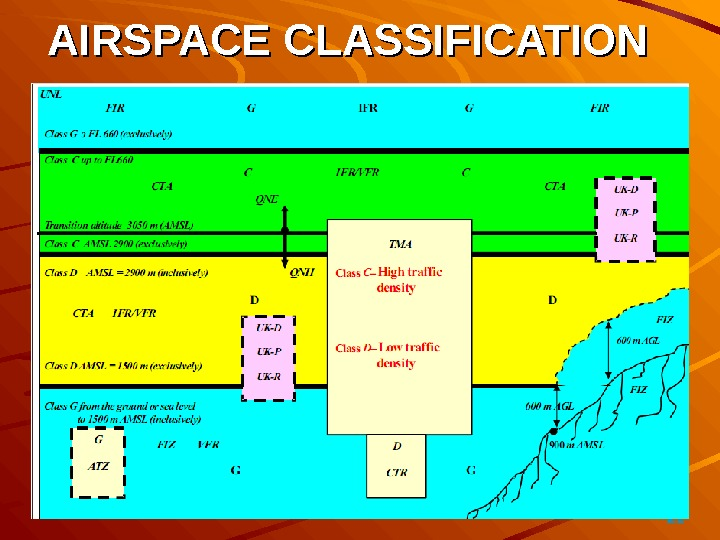 21AIRSPACE CLASSIFICATION